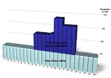 Graphique évaporation de l'eau des bassins