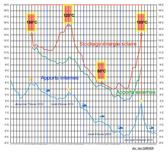 Graphique températures