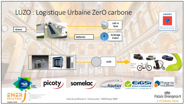 Logistique Urbaine ZerO carbone