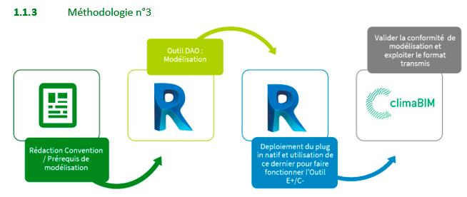 Méthodologie calculs énergétiques et environnementaux
