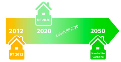 neutralité carbone en 2050