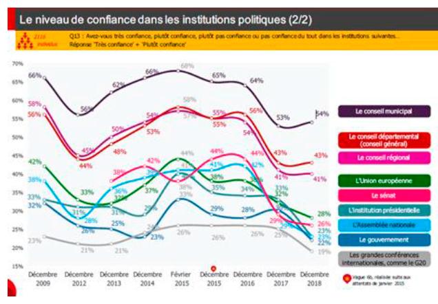 confiance français institutions politiques