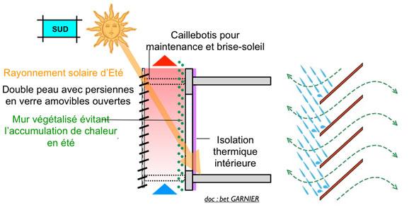 Schéma protections solaires