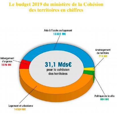 Politiques du logement budget