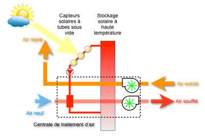 Profil de la production solaire et des besoins calorifiques