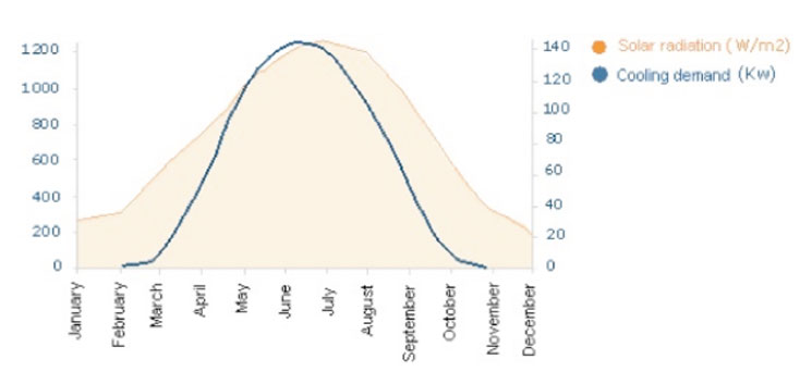 Rayonnement solaire et demande simultanée de froid sur l'année