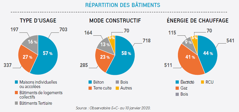 Répartition bâtiments
