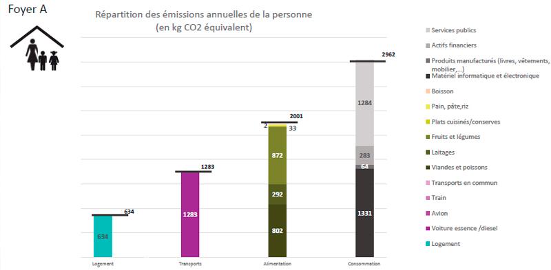 émissions annuelle de CO2