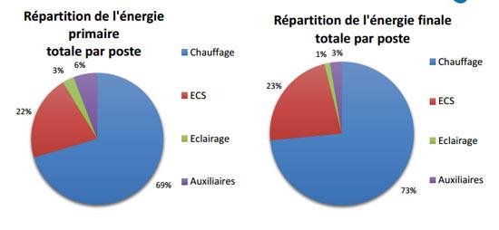 Répartition de l'énergie primaire et de l'énergie totale par poste