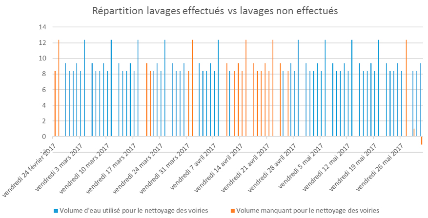 répartition lavages