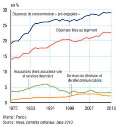 Ressources économiques des ménages