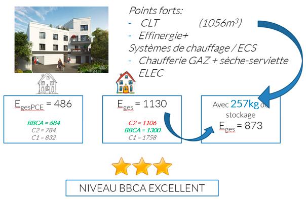 synthèse résultats Saint Ouen