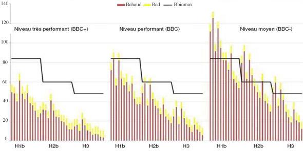 Niveaux de performances logements collectifs