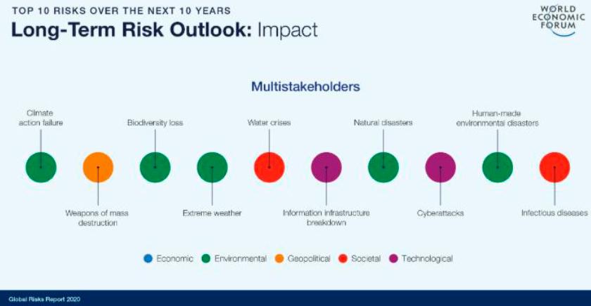 risques secteur bâtiment immobilier