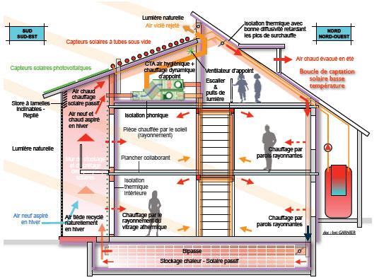 Chauffage d'une maison BEPOS