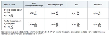 Tableau des valeurs techniques des vitrages