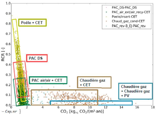 Graphique performance climat