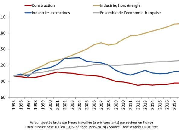 Schéma secteur construction