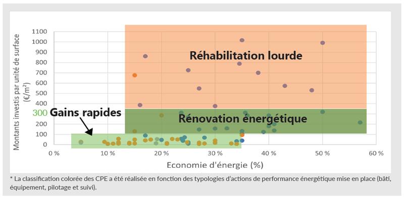 Rénovation énergétique bâtiments