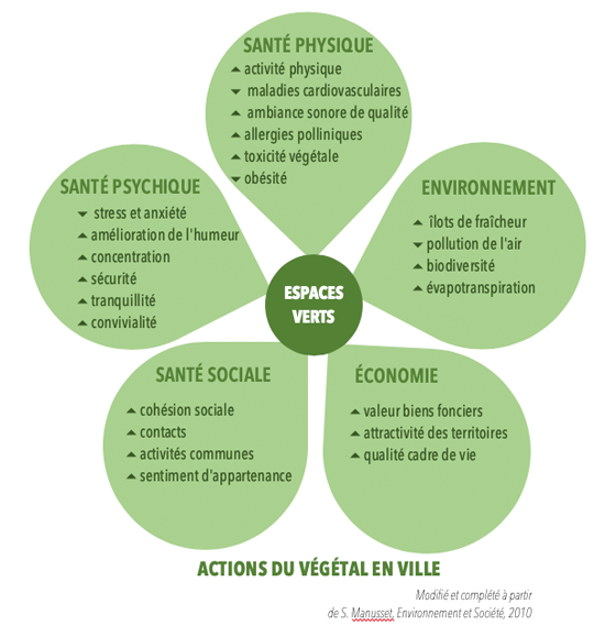 Espaces verts urbanisme CNOA Dr Déoux