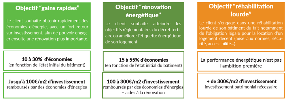 Contrats performance énergétique SNEC