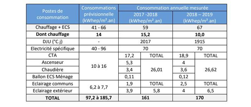 tableau performances énergétiques consommations