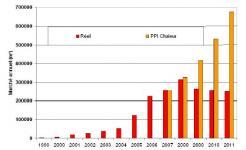 Enjeux et avancées technologiques du solaire thermique