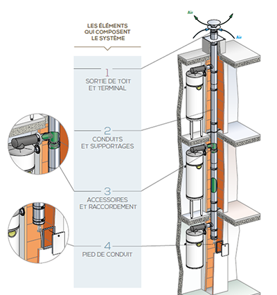 poujoulat 3ce thermo D conduit collectif