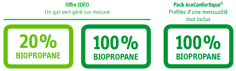 offres biopropane