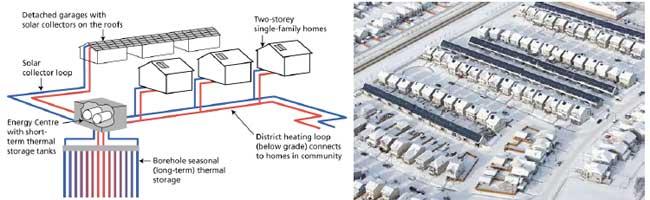 production centralisée avec 2300 m2 de capteurs