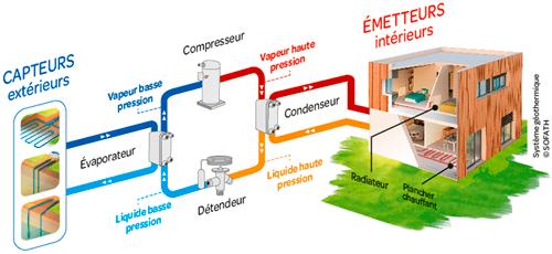Energie géothermique PAC eau eau