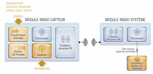 Technologie de capteur sans fil