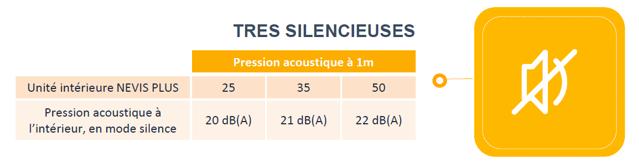 ariston nevis plus r32 silence