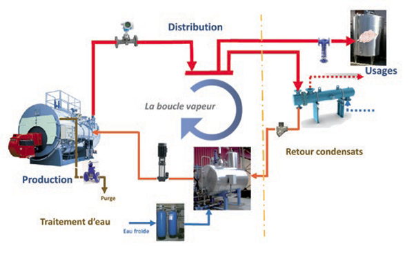 optinergie boucle vapeur distribution production eau