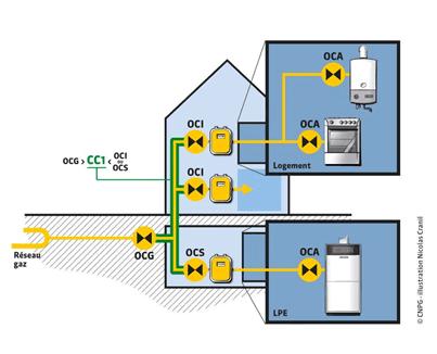 certificat conformité gaz modèle 1