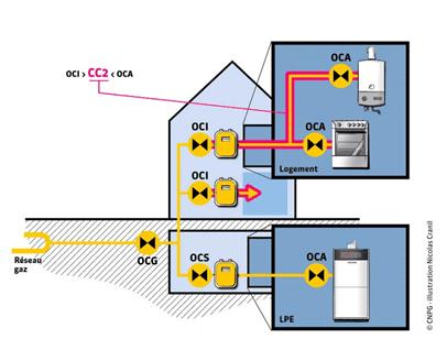 Certificat conformité gaz modèle 2