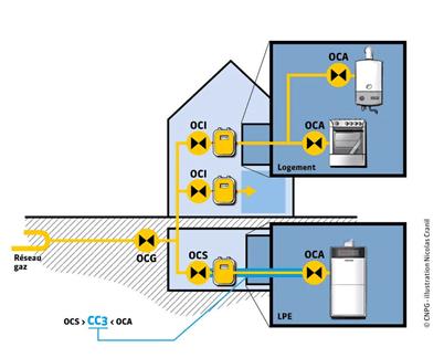 Certificat modèle 3 : travaux sur la canalisation d'alimentation en gaz entre OCS et l'organe de coupure de(s) appareil(s).