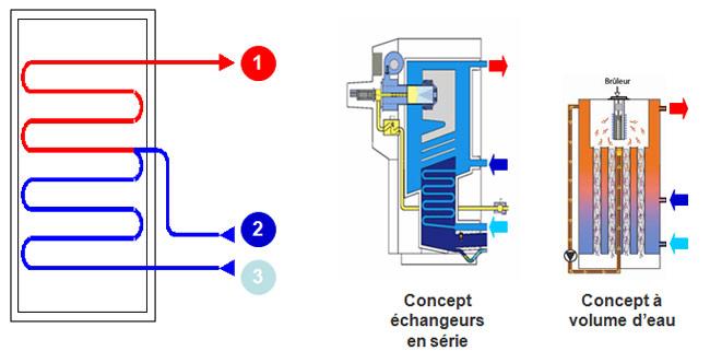 Chaudière à condensation à 3 piquages