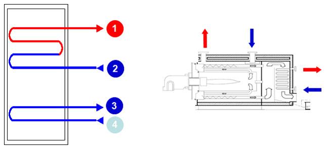 Chaudière à condensation à 4 piquages