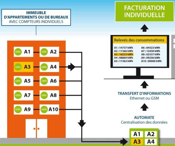 comptage énergie facturation individuelle