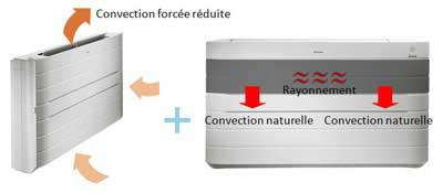 convection rayonnement nexura