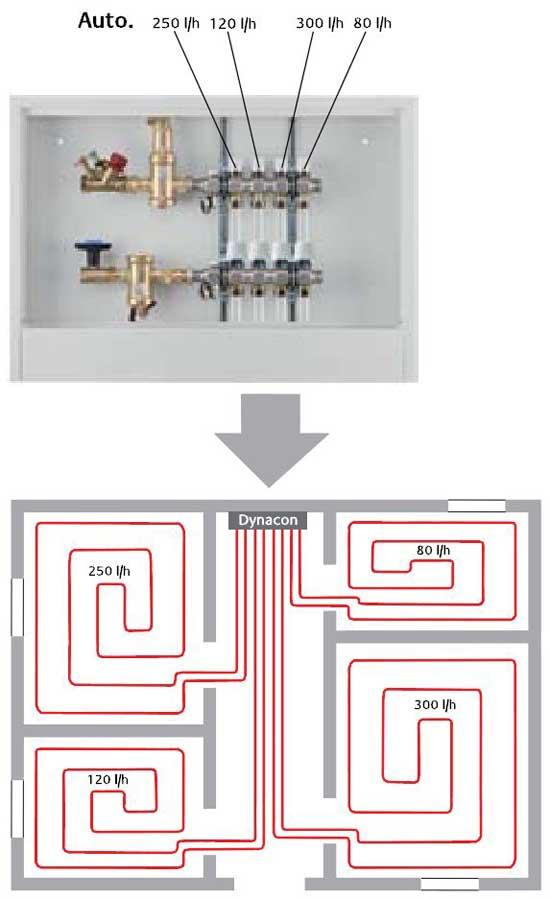 reglage nourrice plancher chauffant stunning collecteur plancher chauffant laiton circuits with. Black Bedroom Furniture Sets. Home Design Ideas