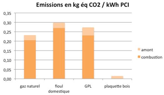 Emissions en kg CO2