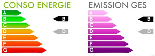 Etiquette conso énergie et GES