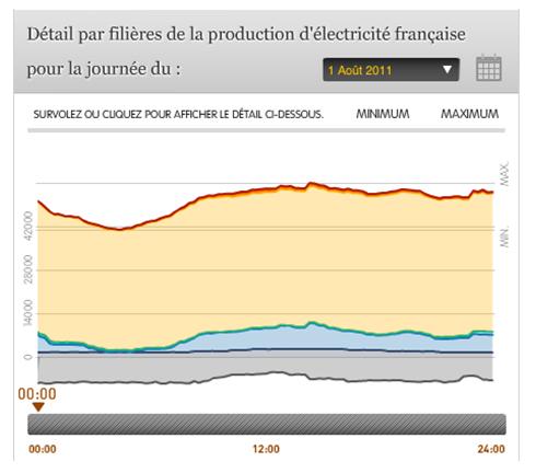 Evolution des moyens de production de l'électricité