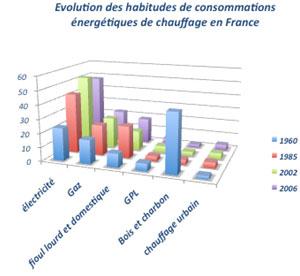 Comptes nationaux dépenses d'énergie domestique