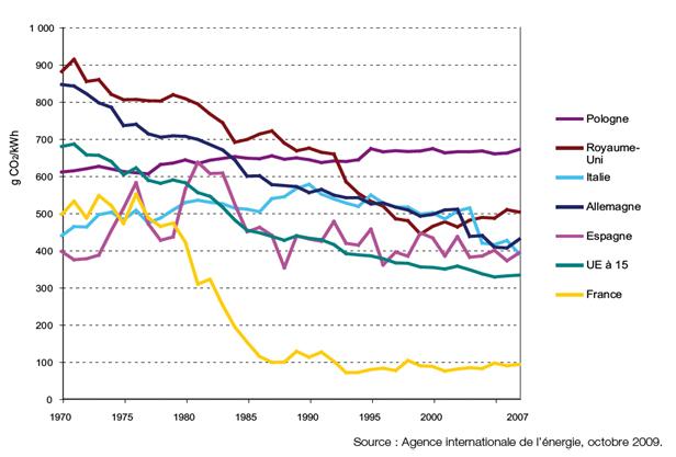 Evolution du facteur d'émissions de l'électricité