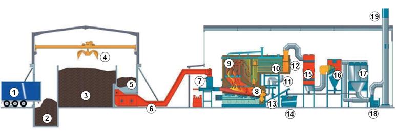 Fonctionnement de la chaudière biomasse