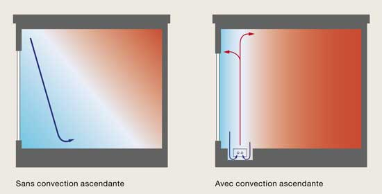 fonctionnement convecteur sol