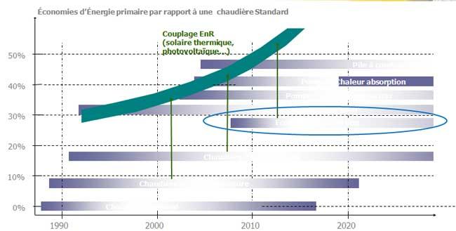 Graph économies d'énergie